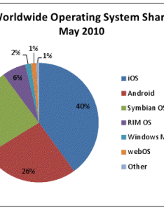 Here is  pie chart for the world wide cell phone os usage collected at may you can see that apple   ios dominates market with percent also uci infovis spring vs android rh uciinfovisspring spot