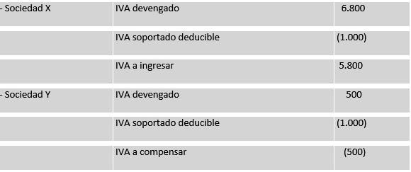 regimen especial IVA