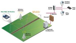 Digi XBee Enables Street Light Management System | Digi International