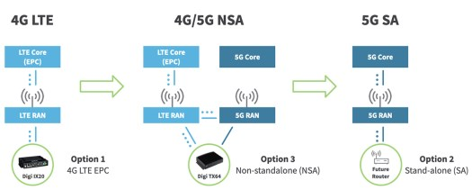$G to 5G migration