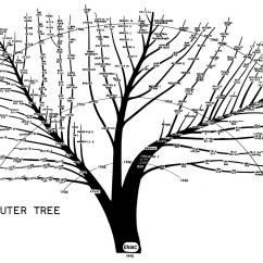 How To Make A Tree Diagram 1990 Jeep Wrangler Starter Wiring Digibarn Re Visiting And Revising The Famous Bushy