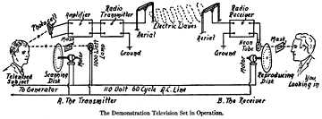 pir motion sensor light wiring diagram how to draw system flow 1923 1938 of first televison transmission in the united states