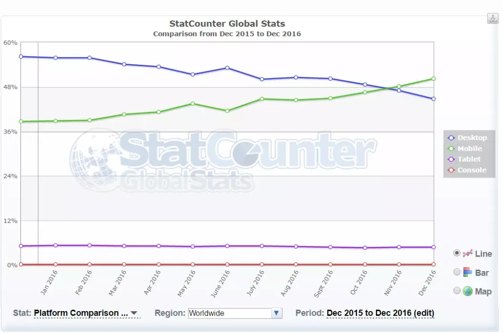 global devices usage web-statistics