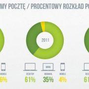 email marketing w Polsce 2012