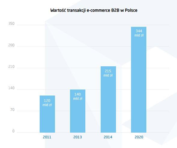 ecommerce sprzedaż w Polsce trend