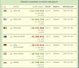 globalne_statystyki_aukcji_09072013