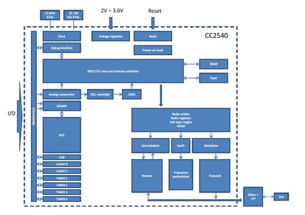 bluetooth application stack diagram rv breaker box wiring building wearable devices with wireless modules   digikey