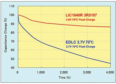 Lithium Ion Capacitors An Effective Edlc Replacement Digikey