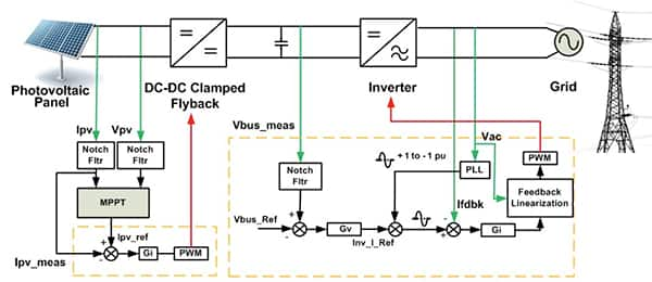 Synchronizing SmallScale PV Systems with the Grid | DigiKey