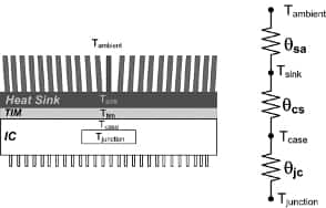 selecting an appropriate heat sink