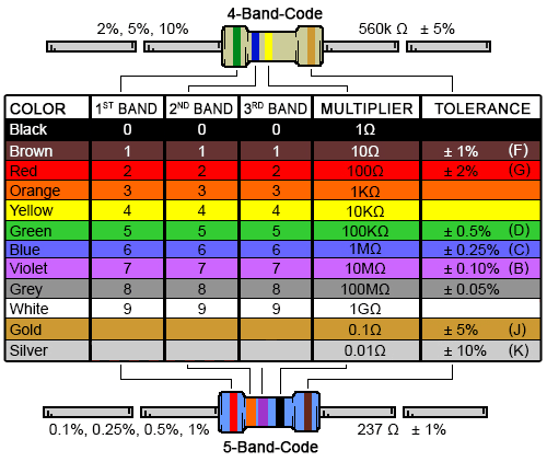 band resistor color code calculator and chart digikey electronics rh com cable wire australia also center  bigshopgo