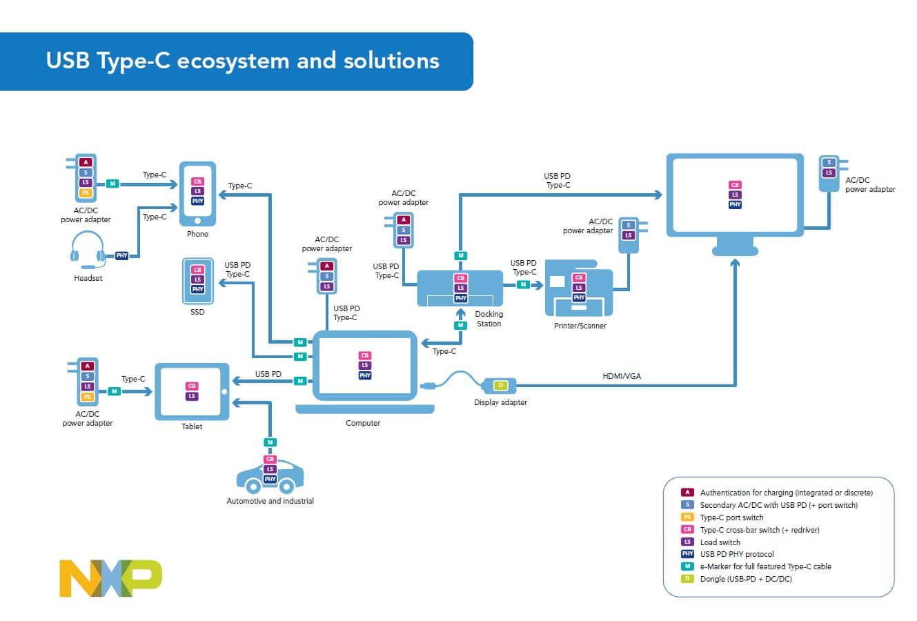 small resolution of image of usb type c ecosystem and solutions
