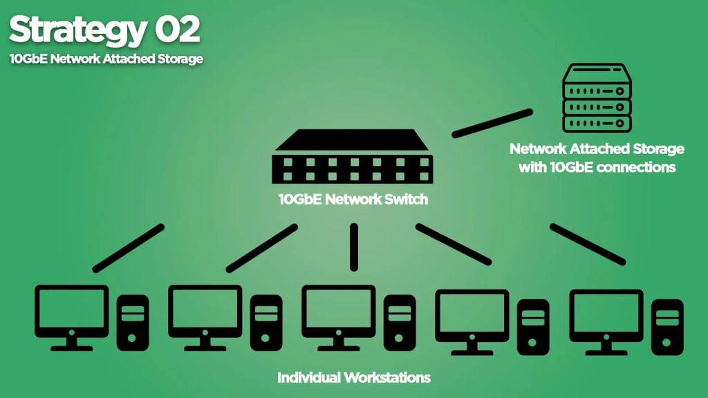 10GbE Network Attached Storage Setup