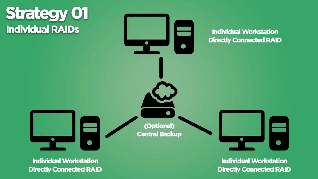 Individual RAID Setup
