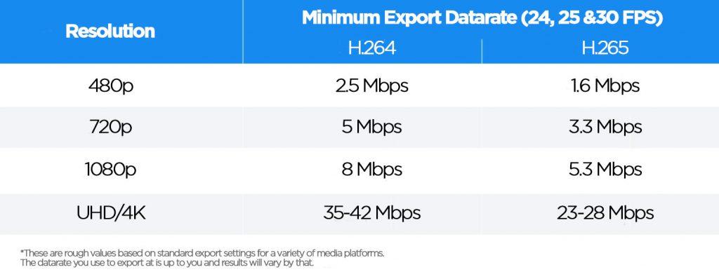 H.264 vs H.265 Export Datarate Comparison Table