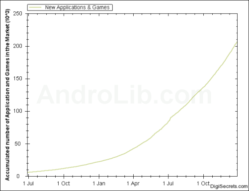 Accumulated number of Application and Games in the Android Market