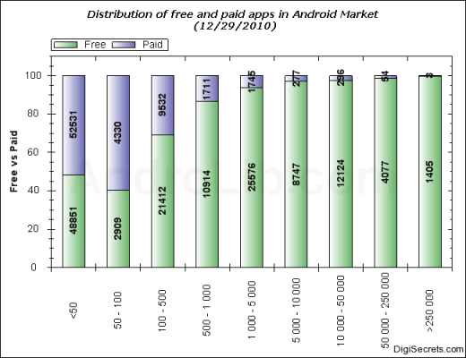 Distribution of free and paid apps in Android Market
