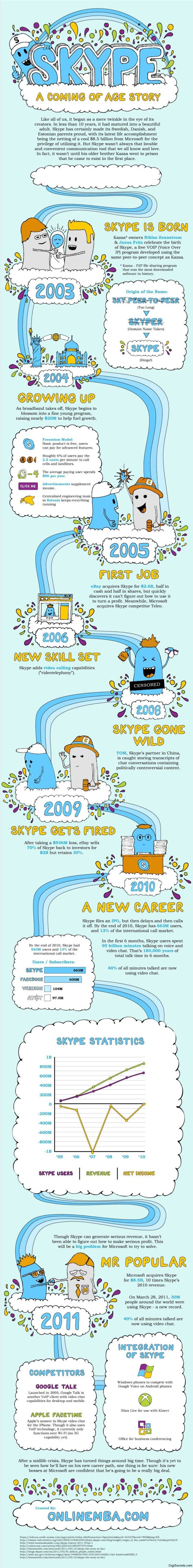 begining-growth-skype-infographic