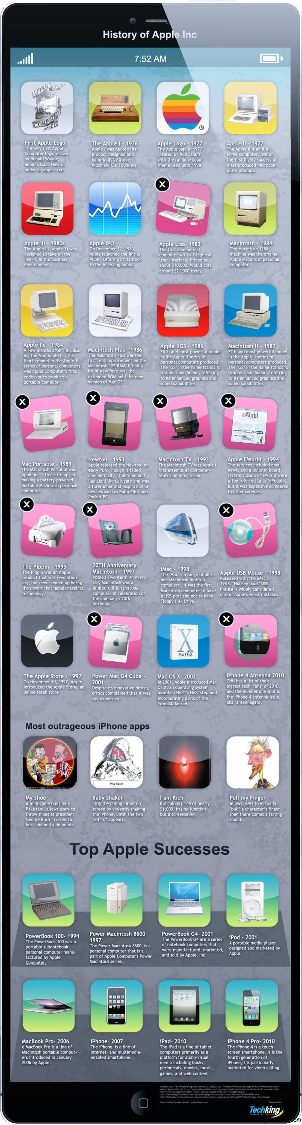 History Of Apple Infographic