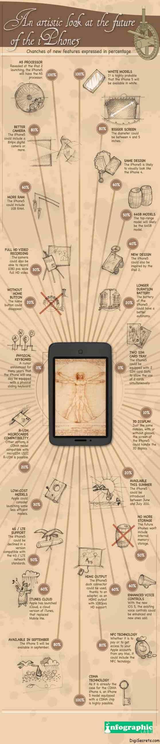 iPhone-5-Infographic