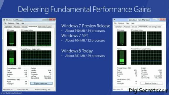 Windows 8 RAM Comparison With Windows 7