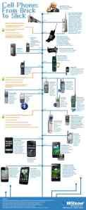MobliePhoneEvolution