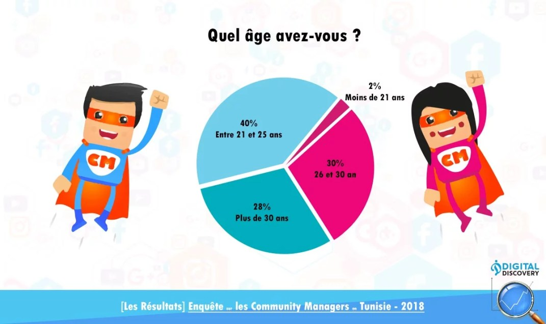 Community manager tunisie age