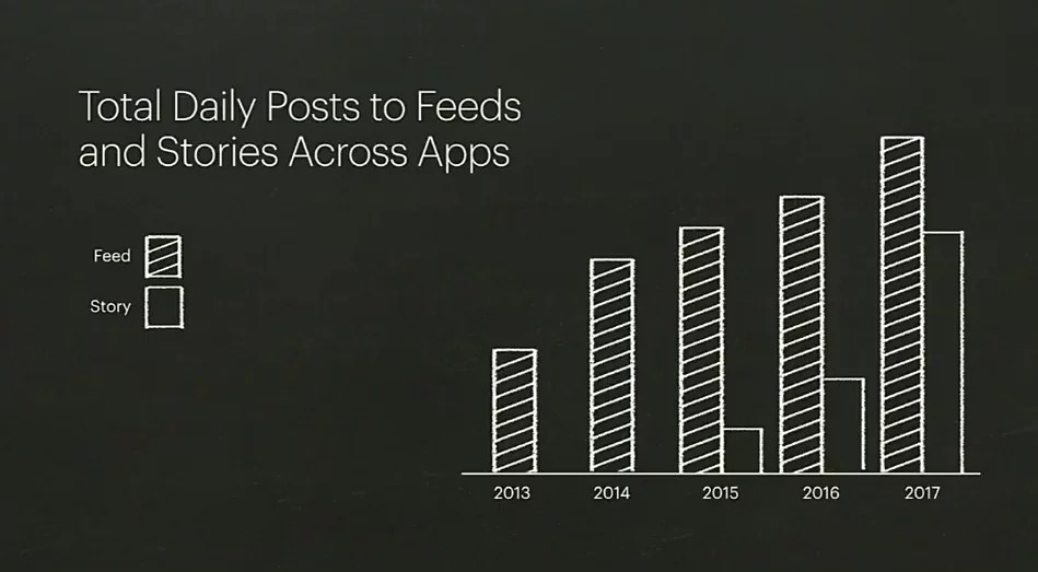 facebook news feed stories 2018