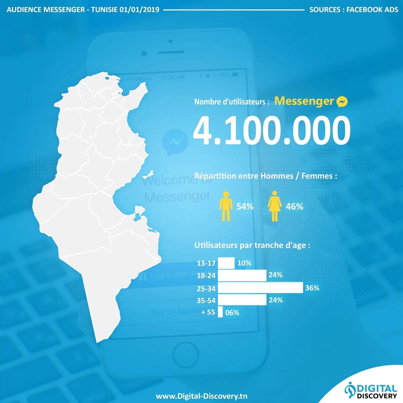 chiffres statistiques messenger tunisie 2019