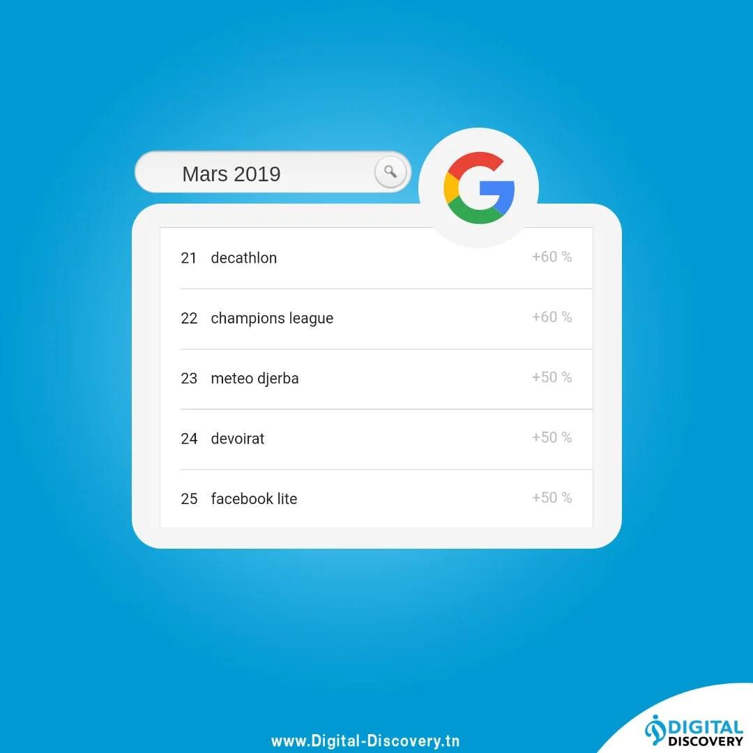 Top 25 Recherche google tunisie