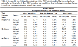 file size and download speed of Arcgis server, geoserver and mapserver