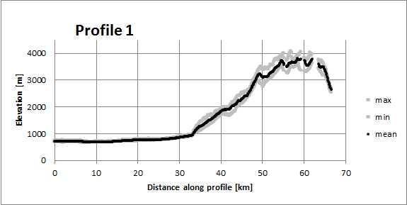 Swath profile from JAXA ALOS 30 m data using the QGIS swath profile plugin.