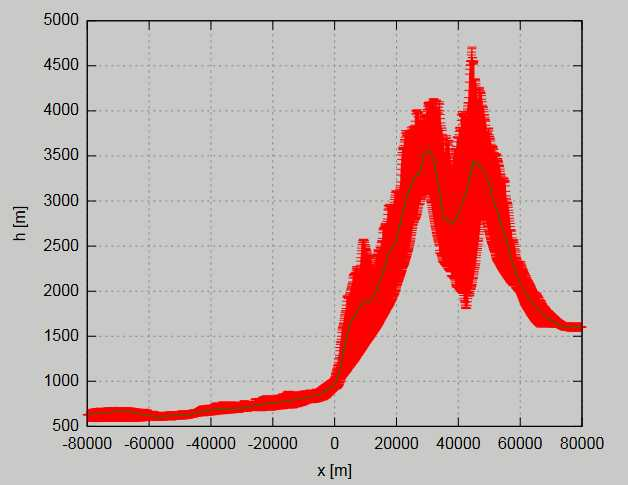 Swath profile created with Stefan Hergarten's online tool.