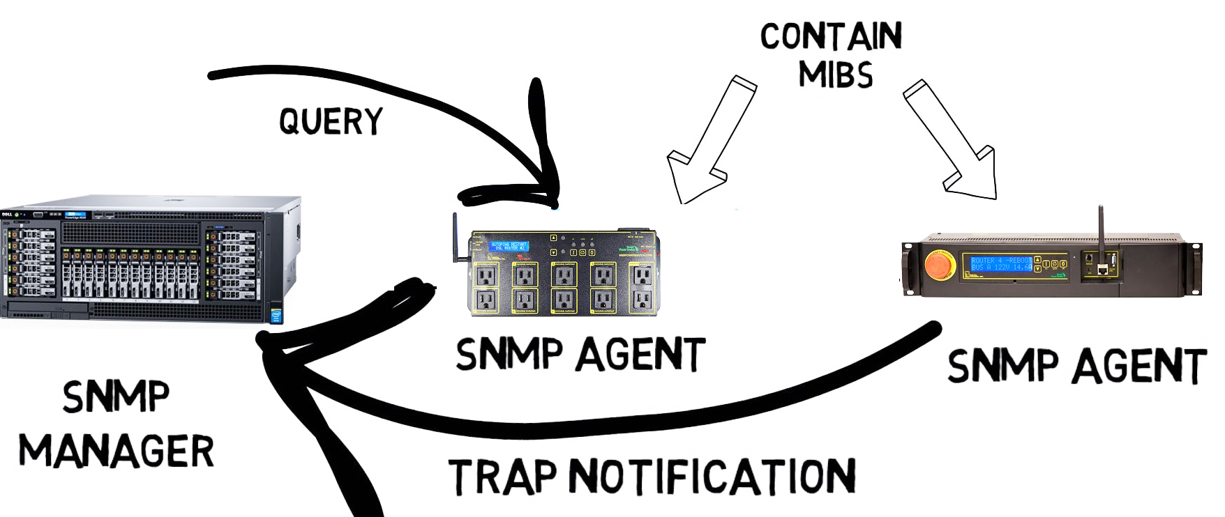 Using SNMP to manage a DLI power switch.