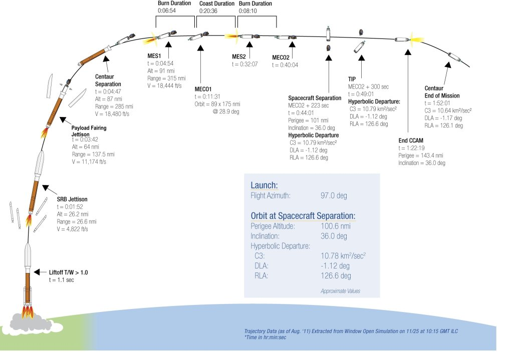 rocket launch diagram