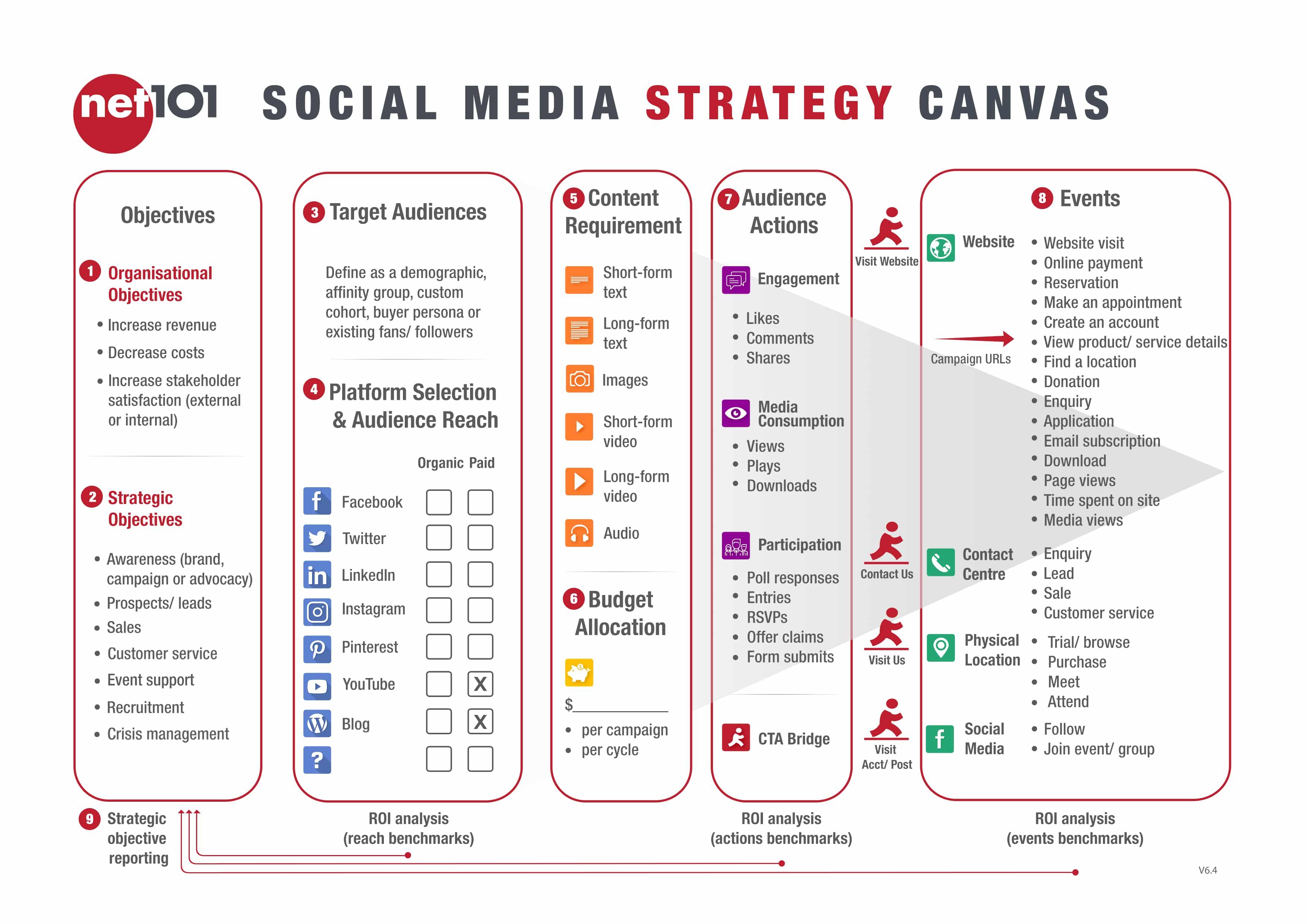 social media strategy canvas exercise