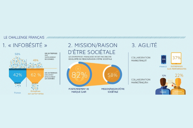 Quels sont les challenges du marketing à l'ère du digital ?