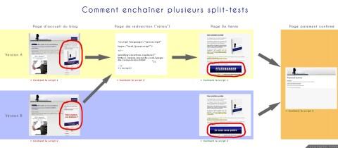 Optimisation split-testing