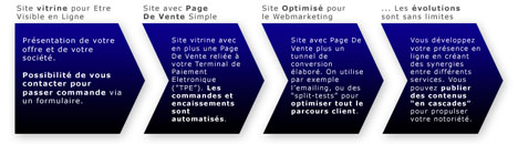 site-internet-evolutif