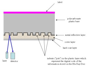 Blu Ray Technology and Disc Structure
