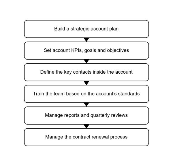 Graph of IH Digital's Account Management Workflow