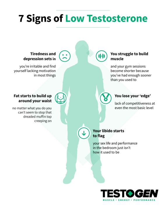 Signs of Low Testosterone that Testogen can Reverse