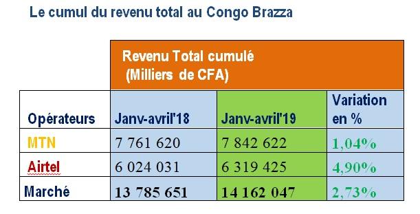 Congo Brazza : Au mois d'avril 2019, MTN est leader du marché de l'internet mobile avec un revenu total de 1,96 milliards de F.Cfa
