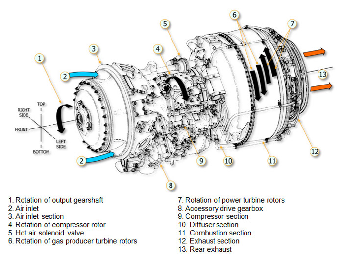 Engine and power train systems