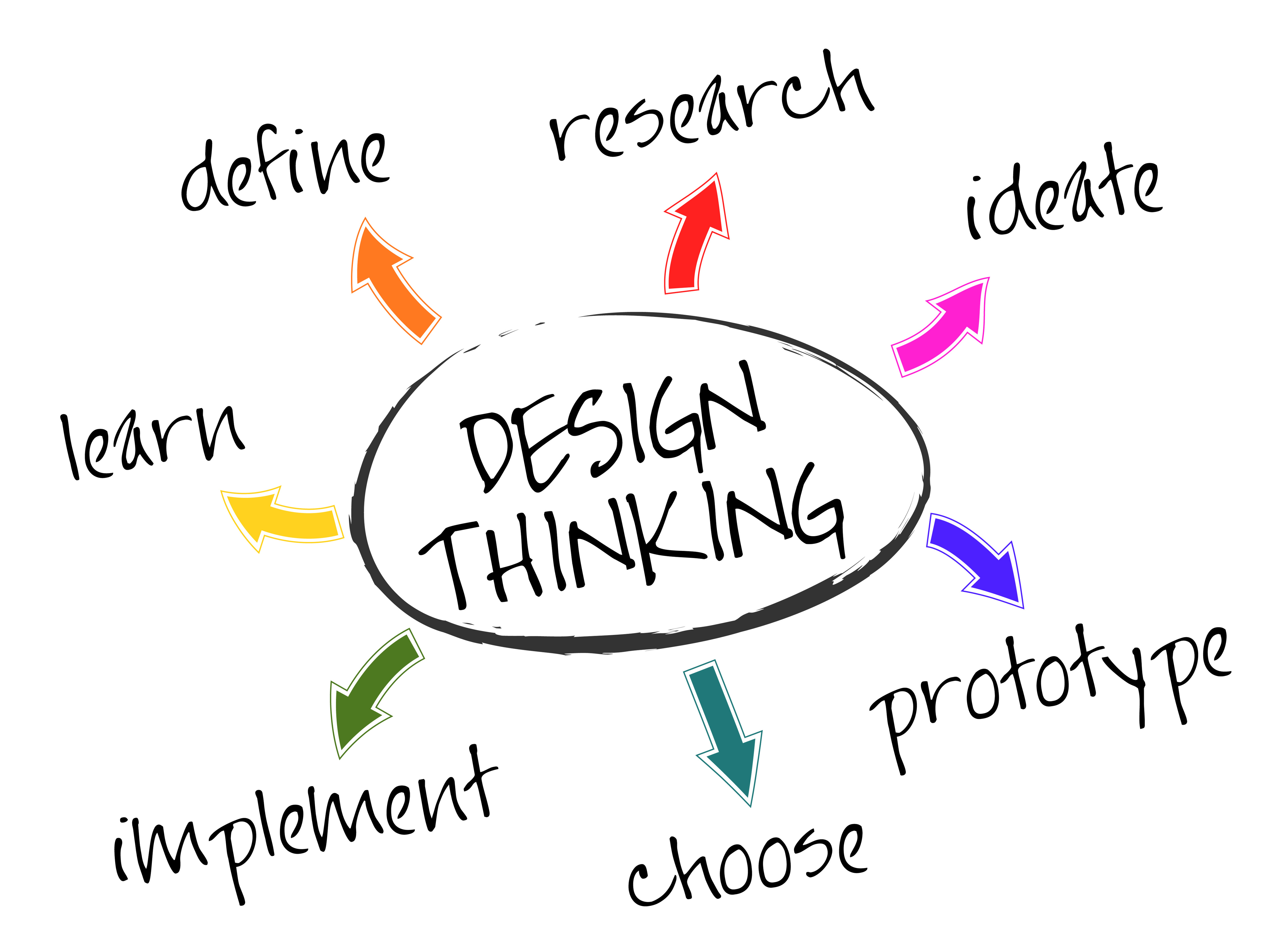 Le Design Thinking, une démarche de conception qui entre