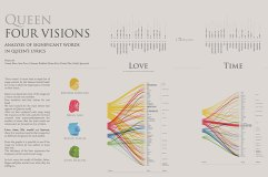 Dataviz about Queen Discography