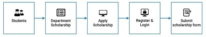 State scholarship portal 2020-21