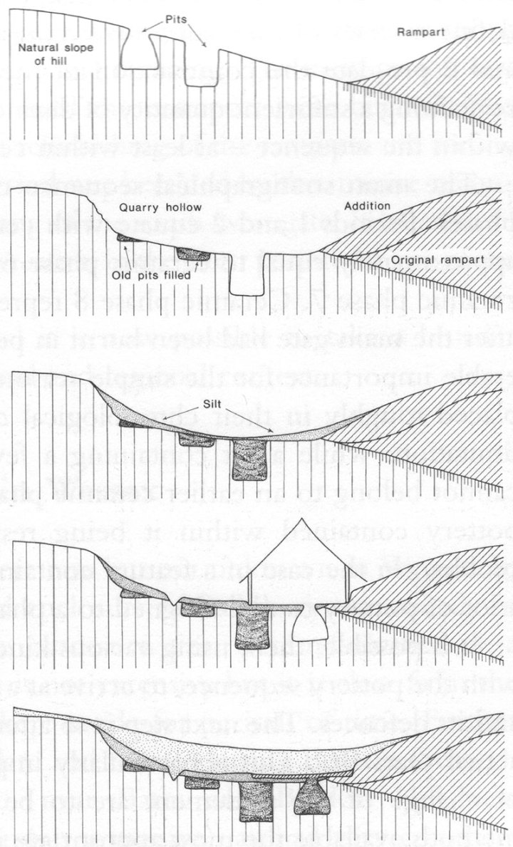 Image 11 - Simplified diagram to show the succession of layers behind the rampart. Stage 1 represents the early period (ramparts 1 and 2). In stage 2 the rampart was greatly increased in size with material dug from the quarry hollow, and storage pits were dug into the bottom of the quarry. After a period of silting (stage 3) a house was built (stage 4). After occupation had ceased the quarry silted completely.