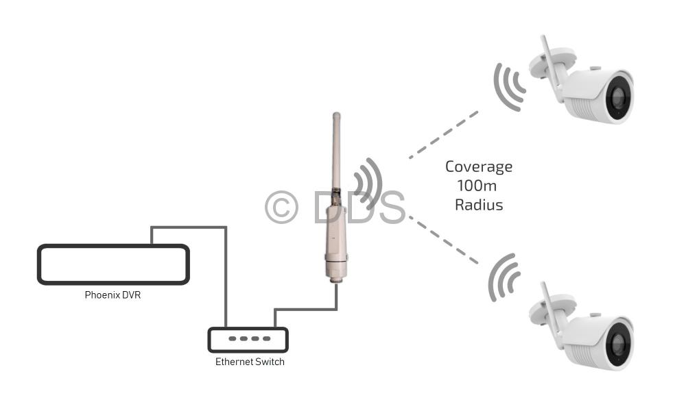 Mini Wifi 4 Camera Kit (Pro)
