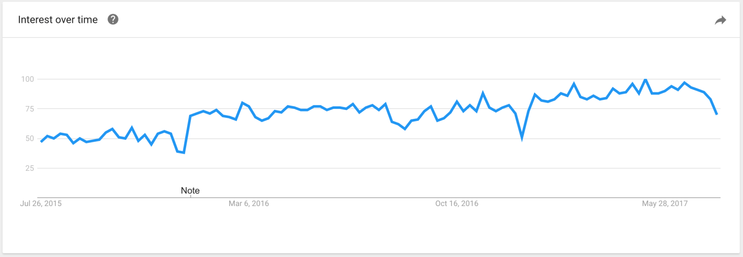 Google Trends Marketing Automation